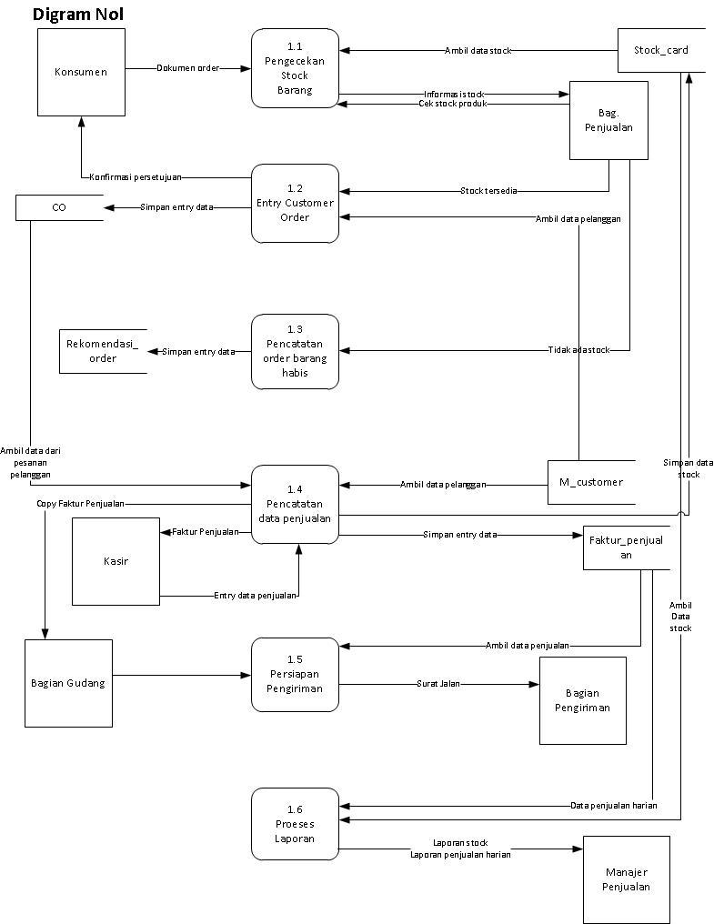 Diagram alur transaksi penjualan wawan gunawan nz diagram nol ccuart Image collections